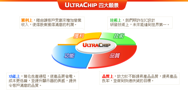 UltraChip 2010年的四大願景